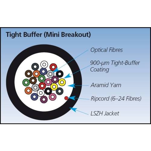 OS1/OS2 Single Mode Fibre Optic Bulk Cable Tight Buffer Application diagram