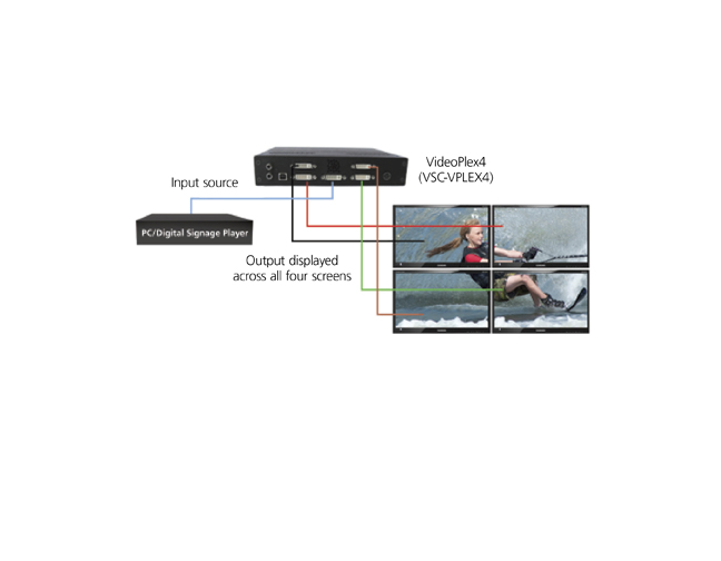 Videoplex 4 Video Wall Controller DVI Applicatiediagram
