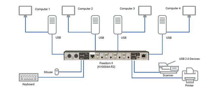 Freedom II KVM Switch Applicatiediagram