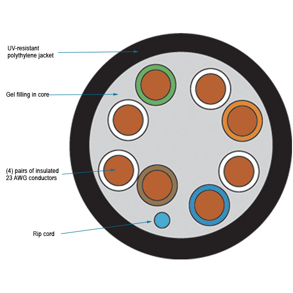 CAT6 Bulk Cable UTP Solid, Outdoor-Rated Gel-Filled Application diagram