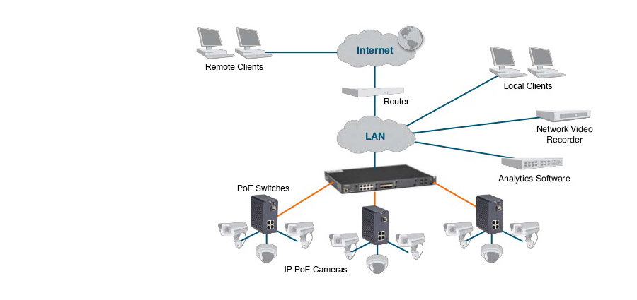 Ethernetswitches - Bewaking met CCTV IP-camera's