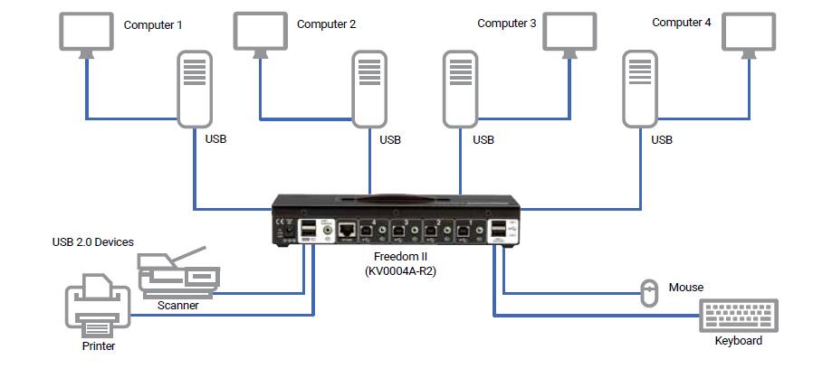 Toepassingsdiagram multi-monitor switch